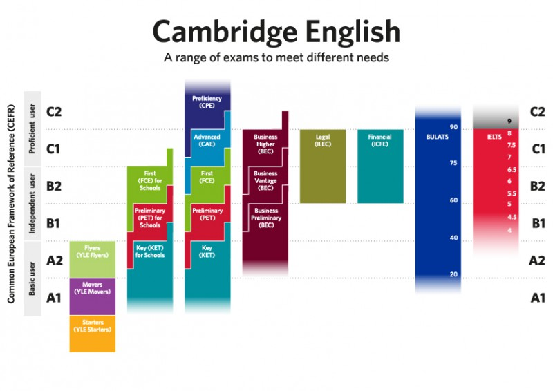 Se lanzan las nuevas versiones del Cambridge English: First y Cambridge English: Advanced